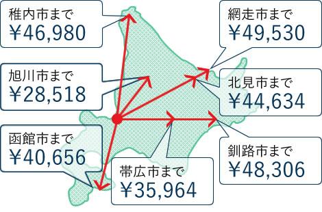 札幌からの引越し料金